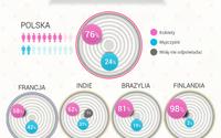 Dwie trzecie Polaków szuka w sieci rabatów
