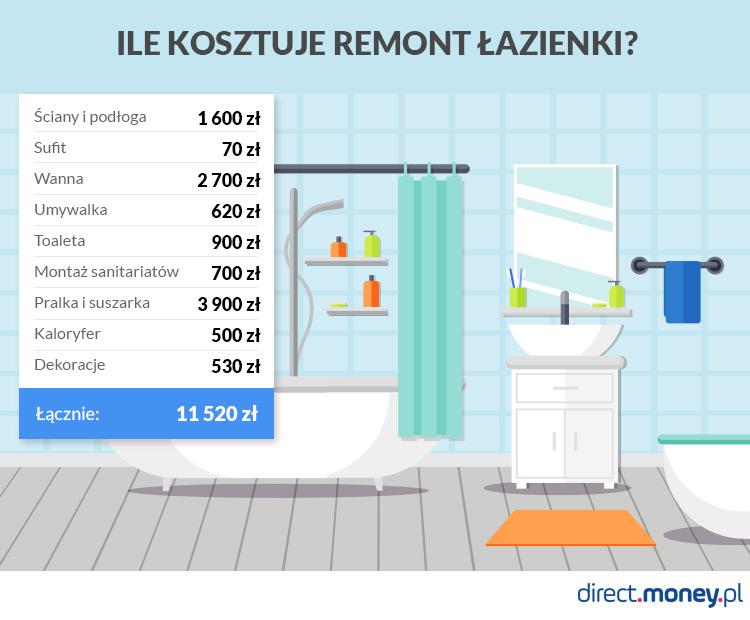 Ile Kosztuje Remont Mieszkania Sprawdziliśmy Directmoneypl