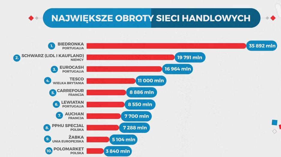 Statistica Ile Jest Polskich Sklepów W Polsce Niewiele Moneypl